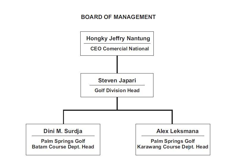 board of director
